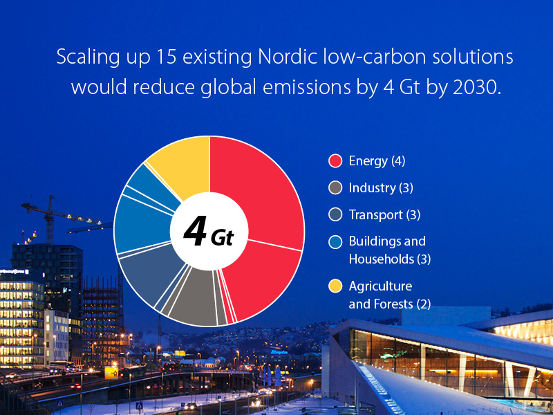 Scaling up just 15 Nordic solutions can reduce 4 Gt of global emissions